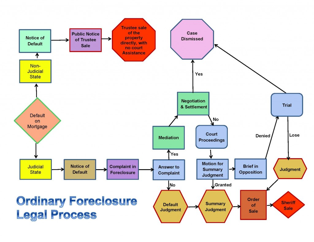 Understanding The Foreclosure Process  Mortgage Relief Project